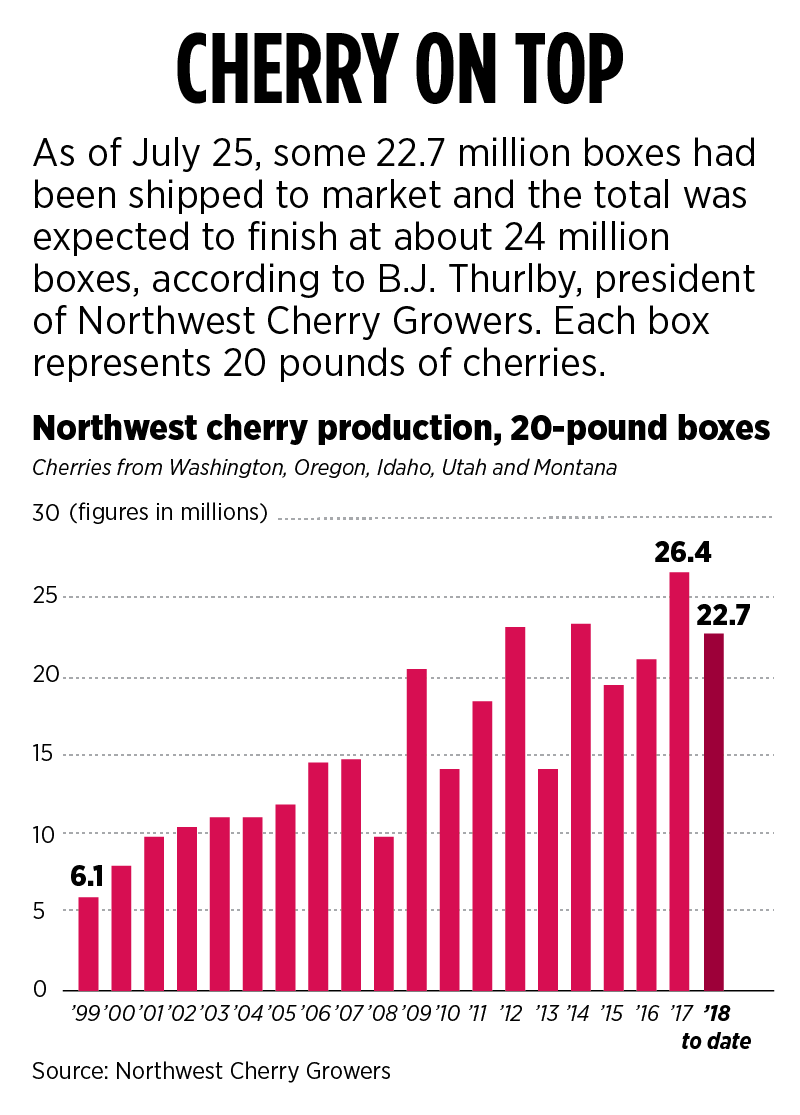 But Its Also A Crop That Can Crash With Single Wind Event Or Hailstorm Once Farmers Get Their Cherries To The Finish Line Paychecks Rely On