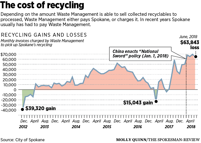 Mixed materials: Garbage in the recycling is messing up the