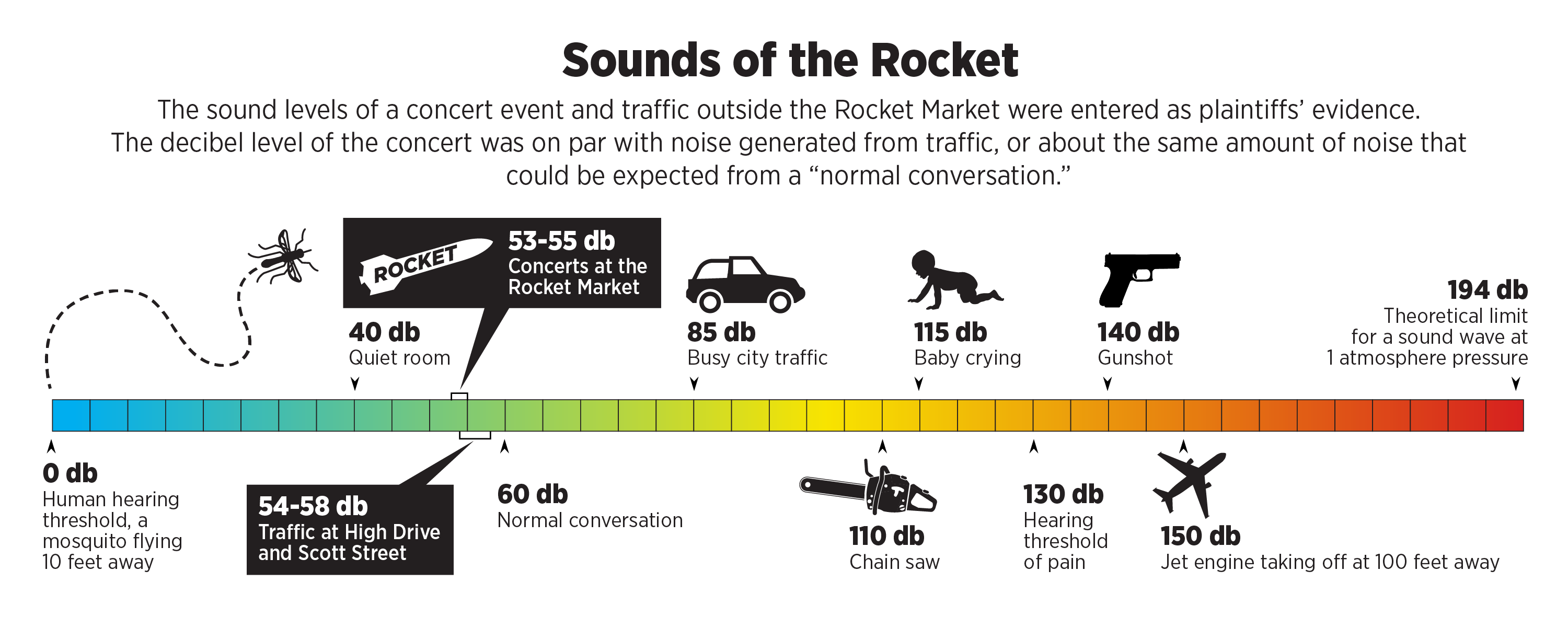 The music will go on: Jury sides with Rocket Market on free outdoor