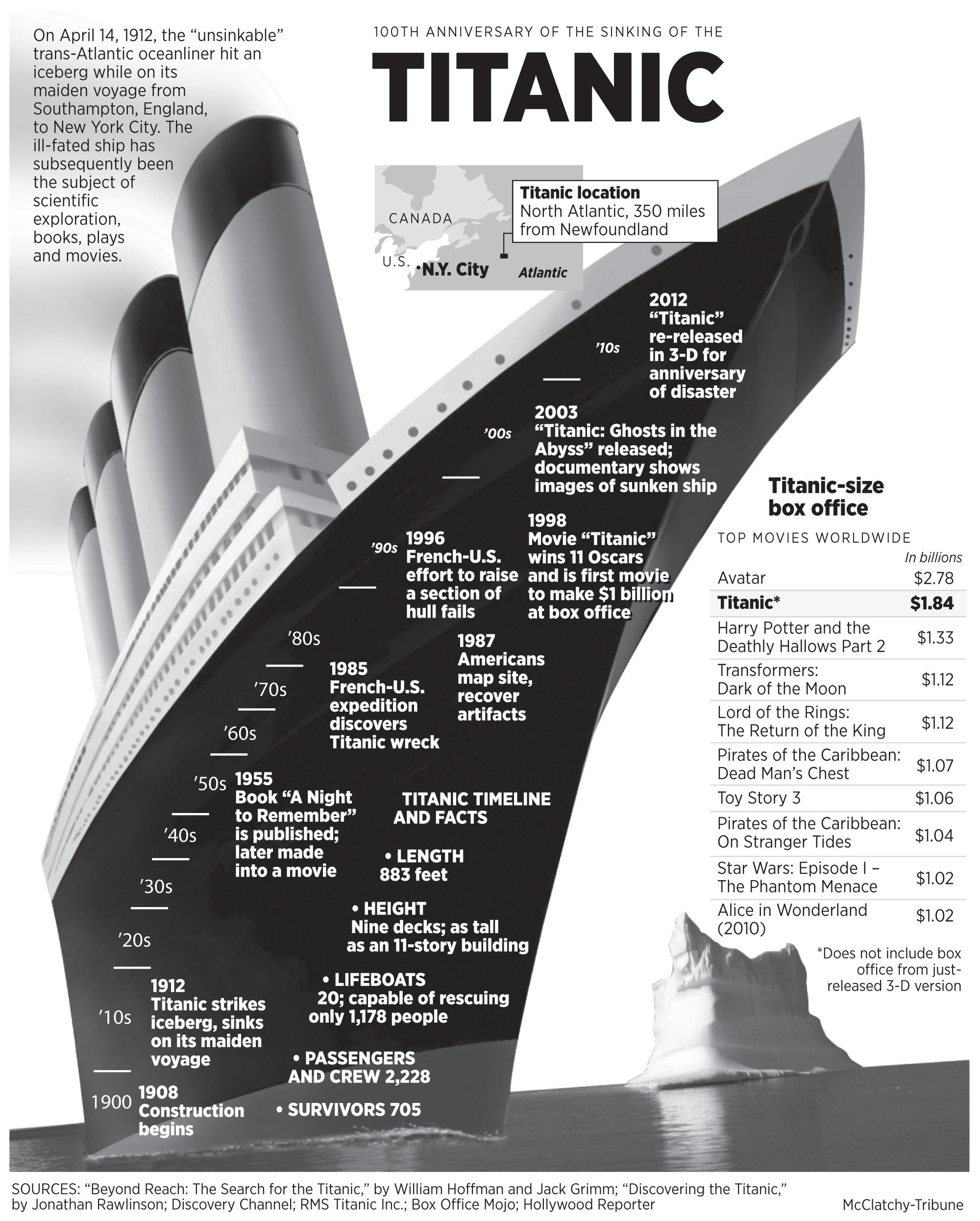 Titanic sinking date