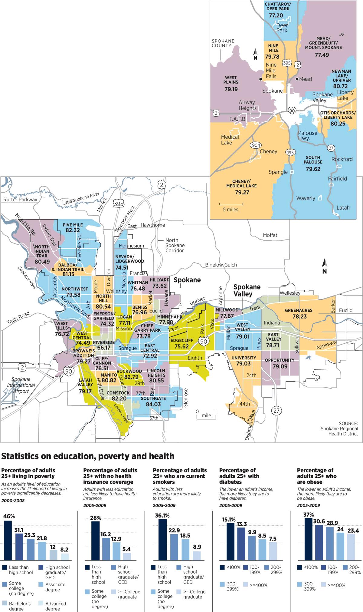 Life expectancy by neighbourhood in Spokane WAwith statistics on