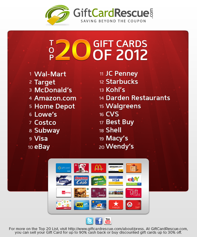 Swami says: You can't go wrong with gift cards from Walmart ...
