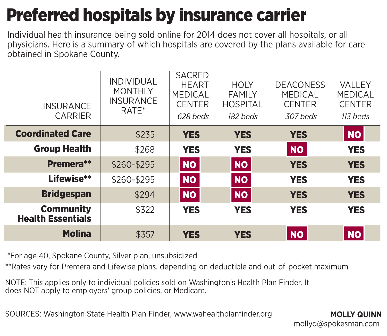 Providence Facilities Doctors Excluded By Two Large Insurers In