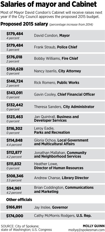 Spokane mayors budget plan includes raises for himself his salaries of spokane mayor and cabinet members molly quinn xflitez Choice Image