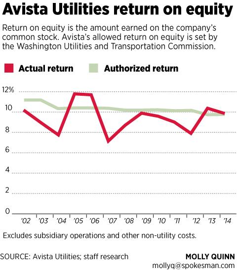 Avista return on equity