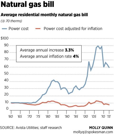 Avista natural gas bill