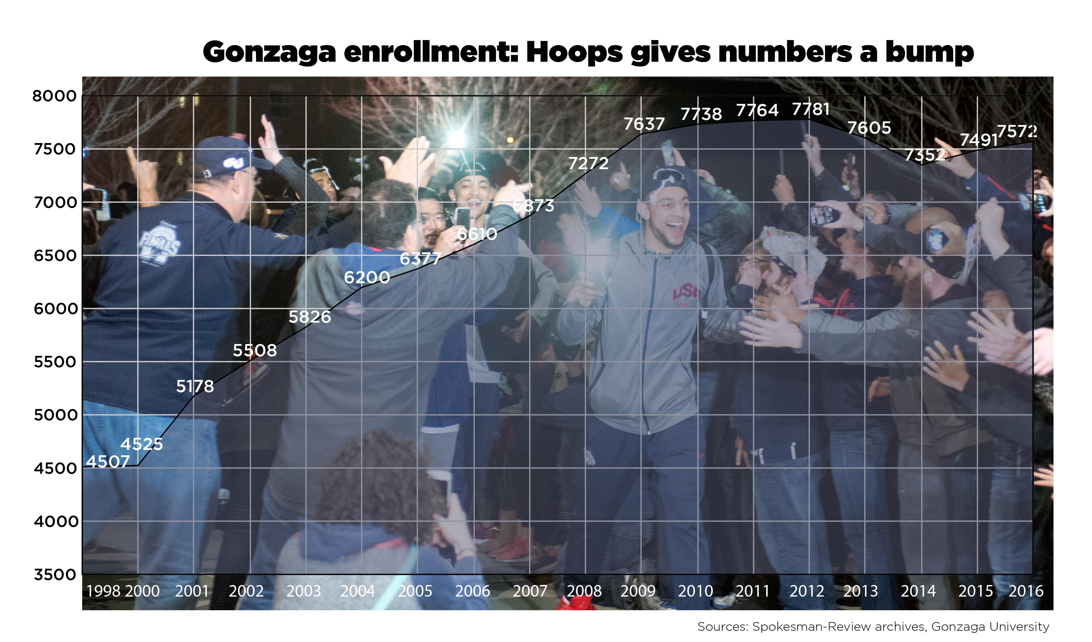 Gonzaga now