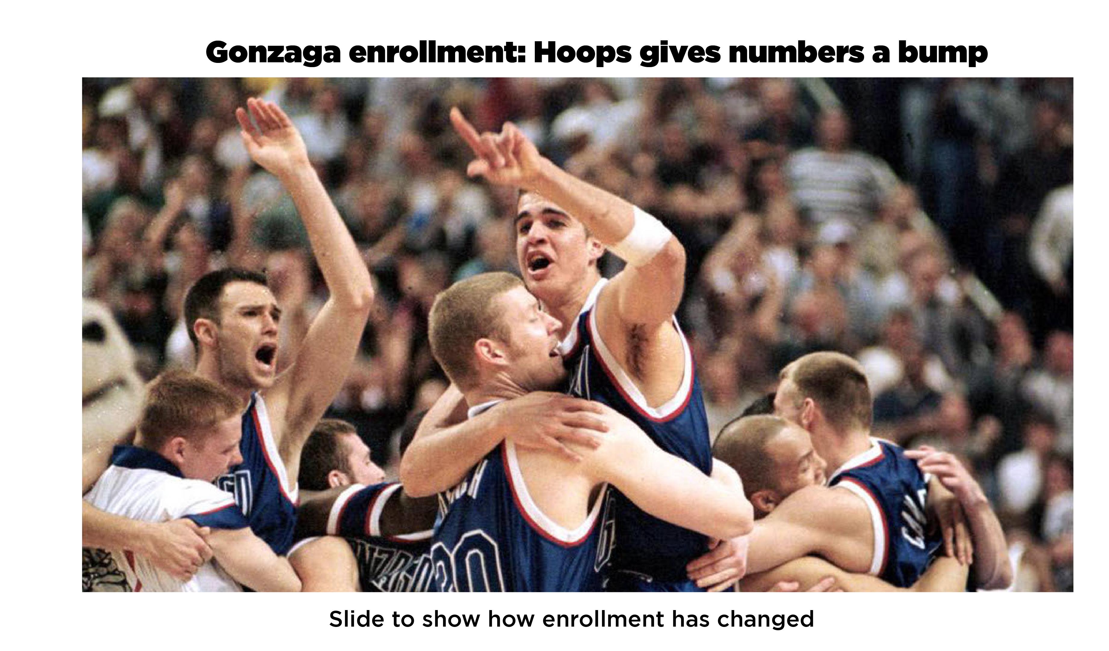 Gonzaga then