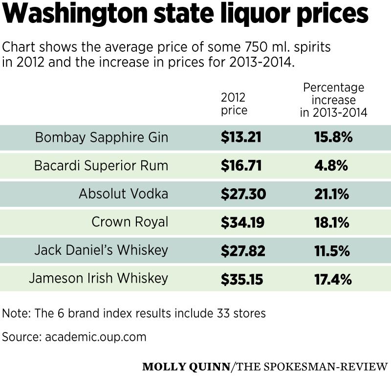 5 years after privatization, Washington liquor sales are up despite