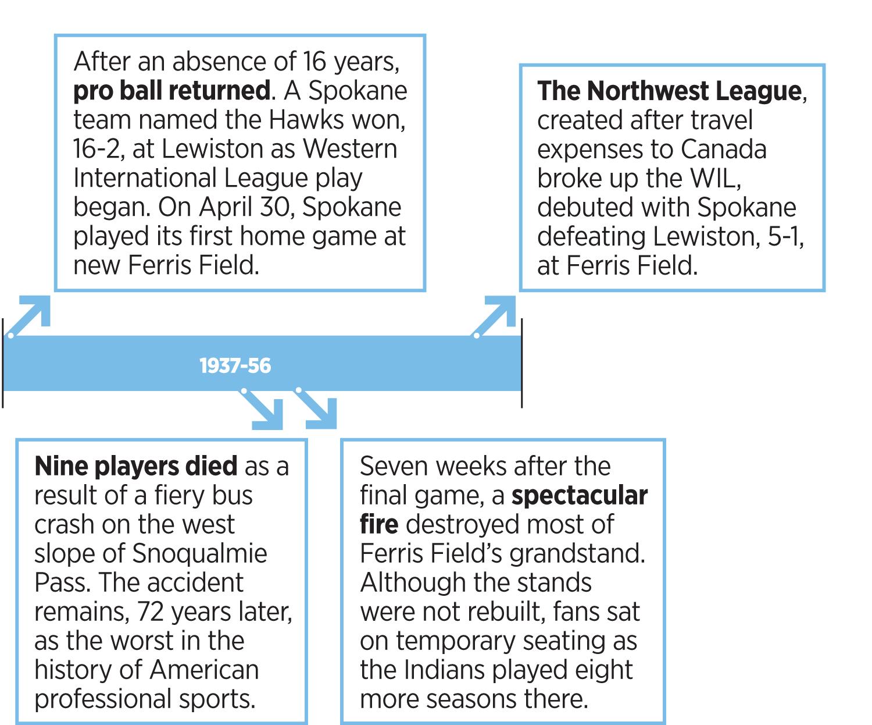 Ten defining eras of the Spokane Indians minor league