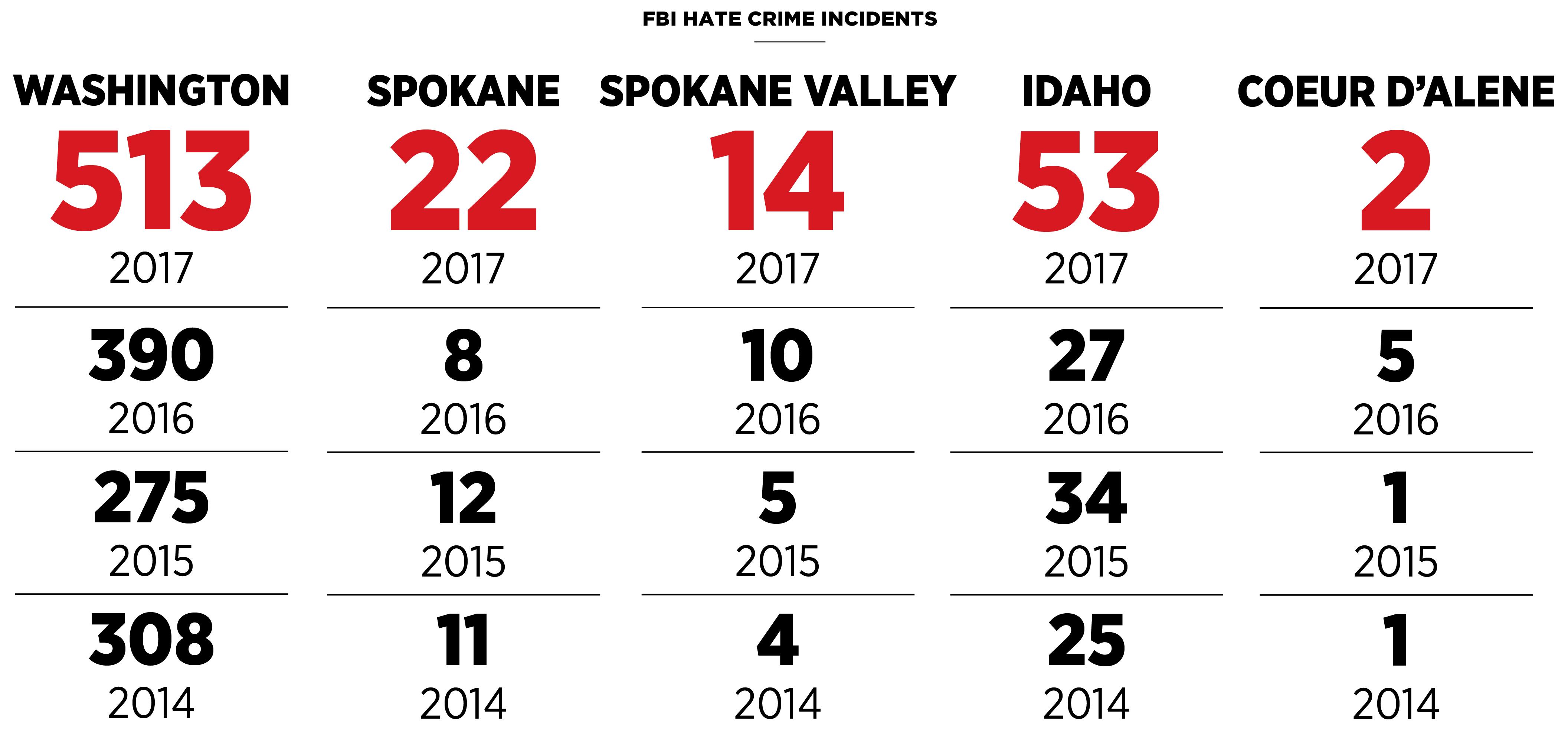 Hate crime reports in Spokane spike in 2017 | The Spokesman