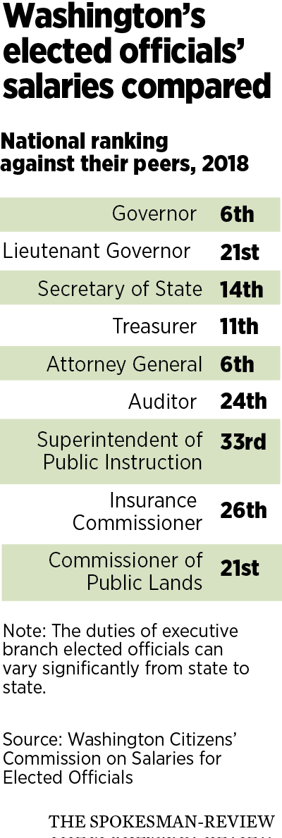 Many state elected officials in line for double-digit raises