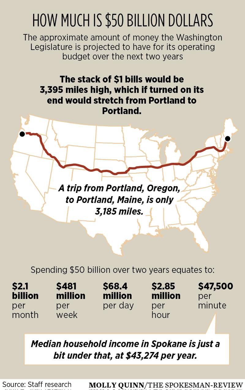 Operating Budget Will Hit 50 Billion