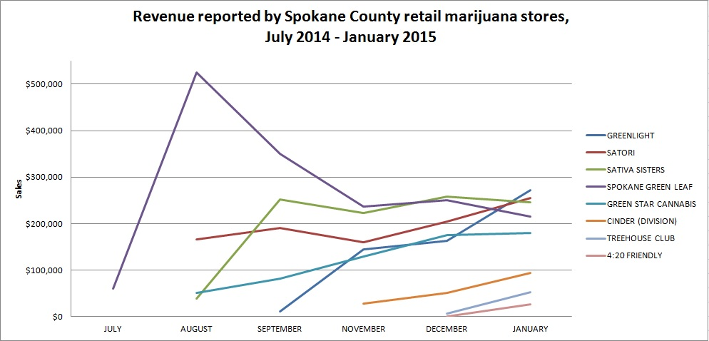 Marijuana sales in Spokane County, June '14 to January '15