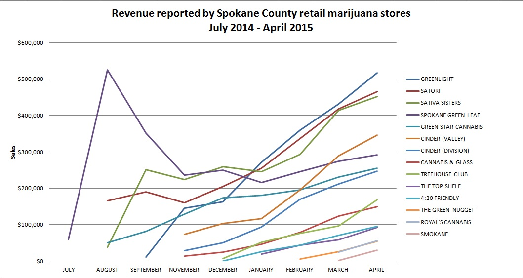 April marijuana sales in Spokane County