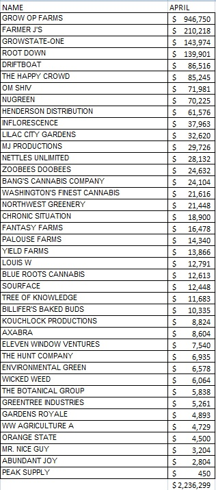 Spokane County marijuana processor sales totals