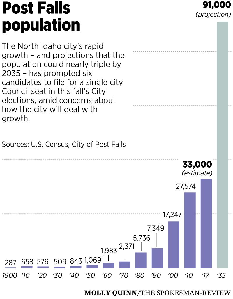 With Post Falls population poised to nearly triple in 20 years, City Council opening draws six hopefuls